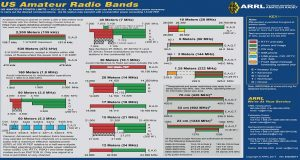 ARRL Ham Bad Chart